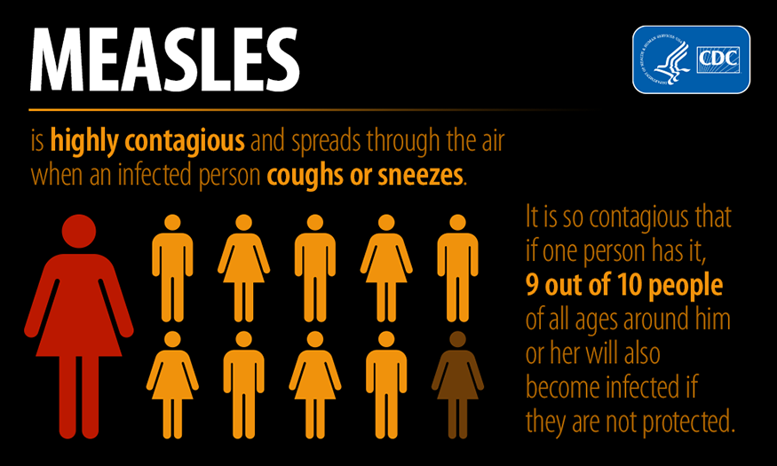 Measles is highly contagious and spreads through the air when an infected person coughs or sneezes. It is so contagious that if one person has it, 9 out of 10 people of all ages around him or her will also become infected if they are not protected. [Illustration showing an infected person infecting 9 out of 10 people if not protected]