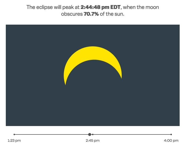 The eclipse will peak at 2:44:48 pm EDT, when the moon obscures 70.7% of the sun.