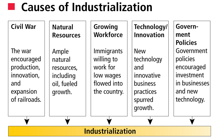 the growth of industrialization in the united states Growth of the nation's transportation infrastructure with internal improvements and a confluence of technological  industrial revolution in the united states.