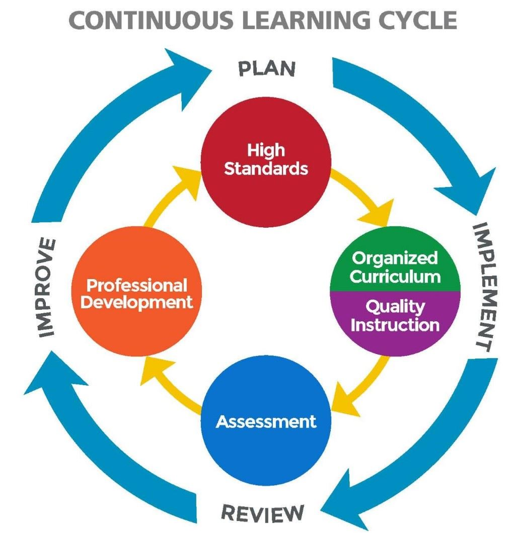 Continuous Learning Cycle